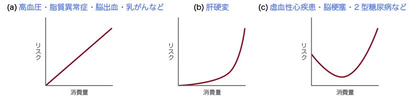 飲酒グラフ