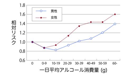 飲酒の死亡率グラフ